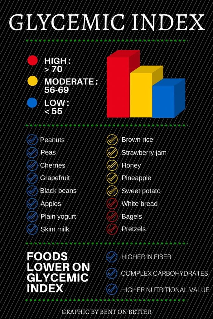Why Should I Eat Carbs - Bent On Better - Carbs - Glycemic Index Infograph